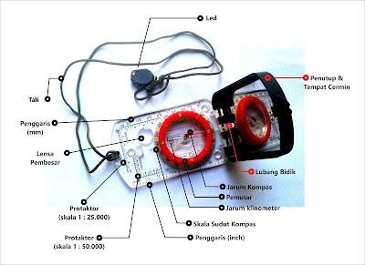bagian kompas multifungsi