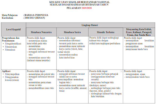 Kisi-kisi USBN Bahasa Indonesia SD/MI Tahun 2019/2020