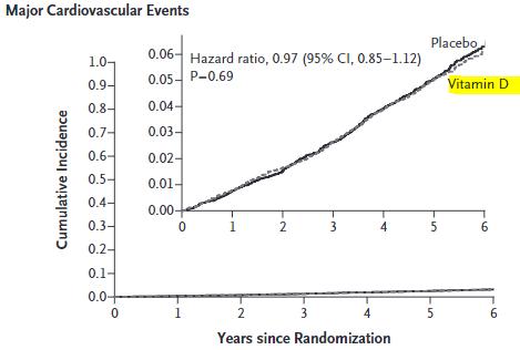 図:ビタミンDサプリメントと脳卒中リスク