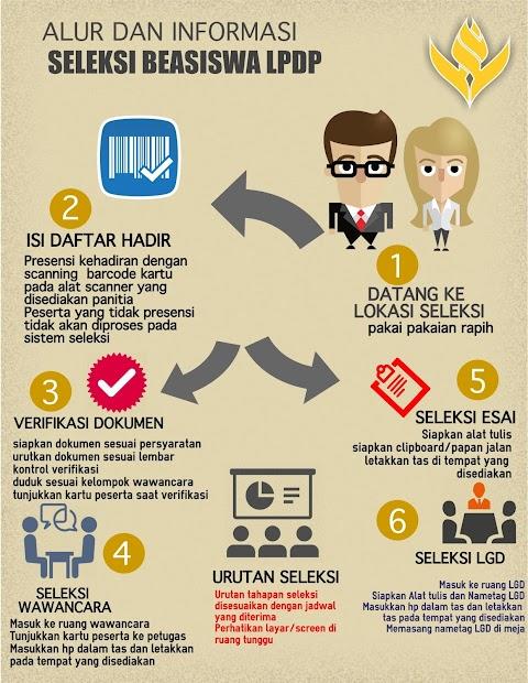 Tips Lulus  LPDP