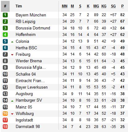 Posisi klasemen penutup musim Liga Jerman 2016-2017