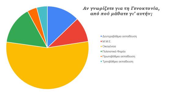 Τι απάντησαν στο ερωτηματολόγιο των Ποντίων φοιτητών για τη Γενοκτονία των Ελλήνων του Πόντου