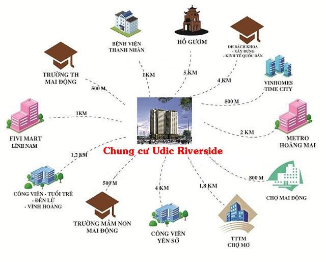 Kết nối vùng của dự án chung cư Udic Riverside