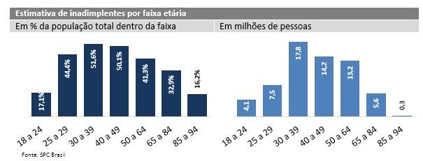 9fd32ac74 Trata-se do ano em que a inadimplência apresentou o crescimento mais  elevado desde 2012