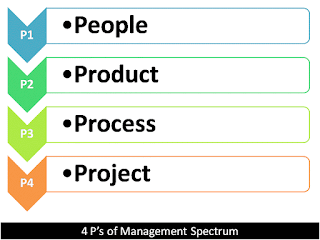 What is management spectrum? Describe the four P's briefly.