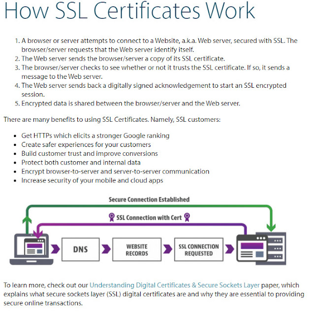 What Is Ssl Computer Hardware Networking