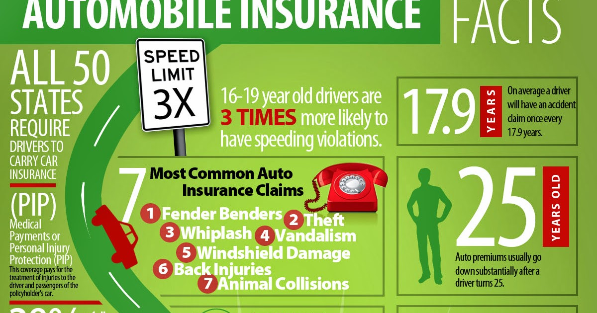 All About Car Insurance And Other Auto Insurance