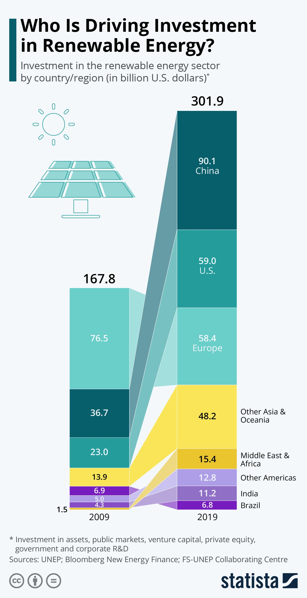 Who Is Driving Investment in Renewable Energy? #infographic