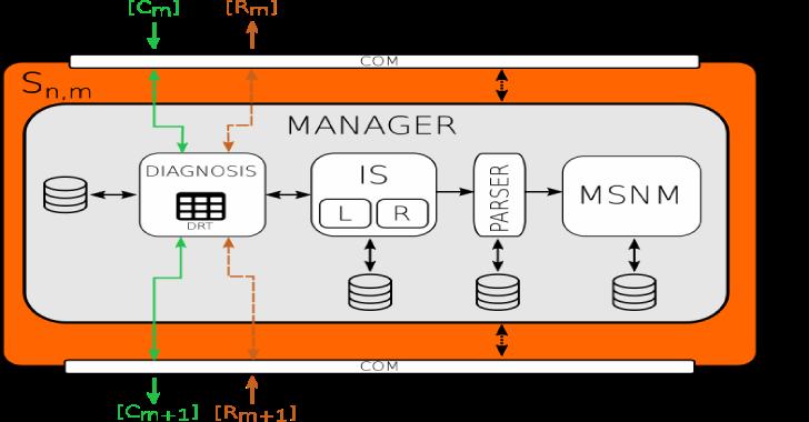 MSNM Sensor – Multivariate Statistical Network Monitoring Sensor