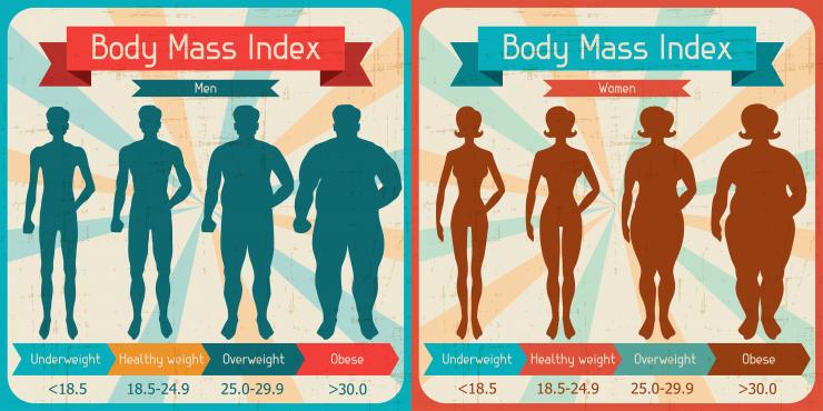 ما هو مؤشر كتلة الجسم Bmi وكيف تقوم بحسابه لمعرفة هل وزنك مثالي أم زائد أم ناقص غريبة