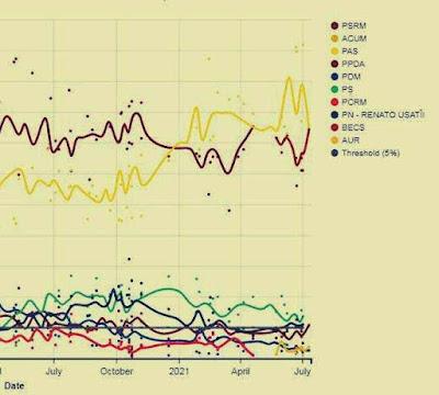 sondaje cec.md alegeri parlamentare 2021 diaspora