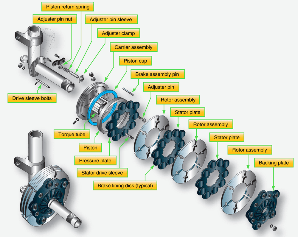 aircraft systems aircraft brakesfigure 9 exploded and detail views of segmented rotor brakes