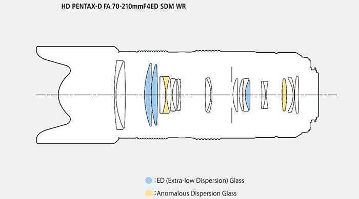Оптическая схема объектива HD Pentax-D FA 70-210mm f/4 ED SDM WR