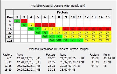 Pharma Engineering Design Of Experiments Doe In Minitab