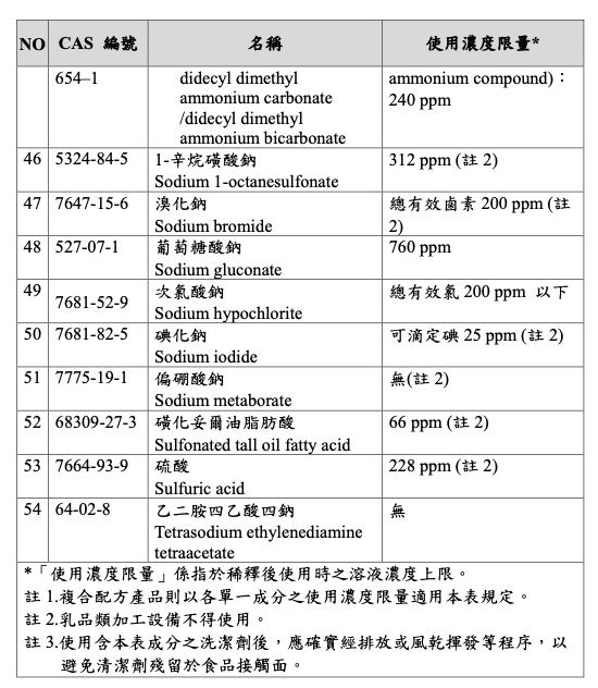 台灣營養師Vivian【法規懶人包】食品用洗潔劑分成哪幾類?應符合哪些衛生標準?