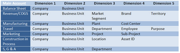 Implementing Financial Dimensions with D3FO - Part 1