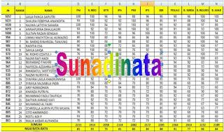 Cara Mudah Mengurutkan Ranking Di MS.Excel