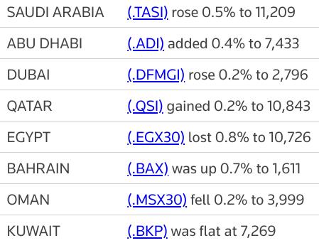 MIDEAST STOCKS #Saudi leads major Gulf markets higher; blue-chip selloff hits Egypt | Reuters