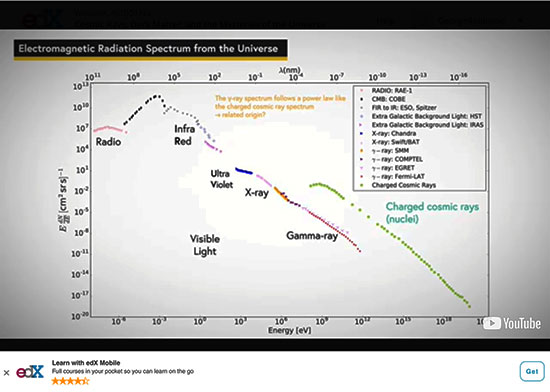 Cosmic Ray Energy Spectrum (Source: Cosmic Ray course from www.edX.org)