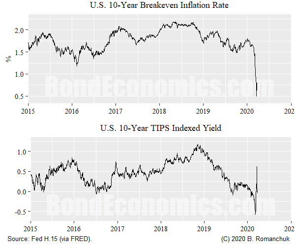 Figure: U.S. Breakeven Inflation, Real Yield
