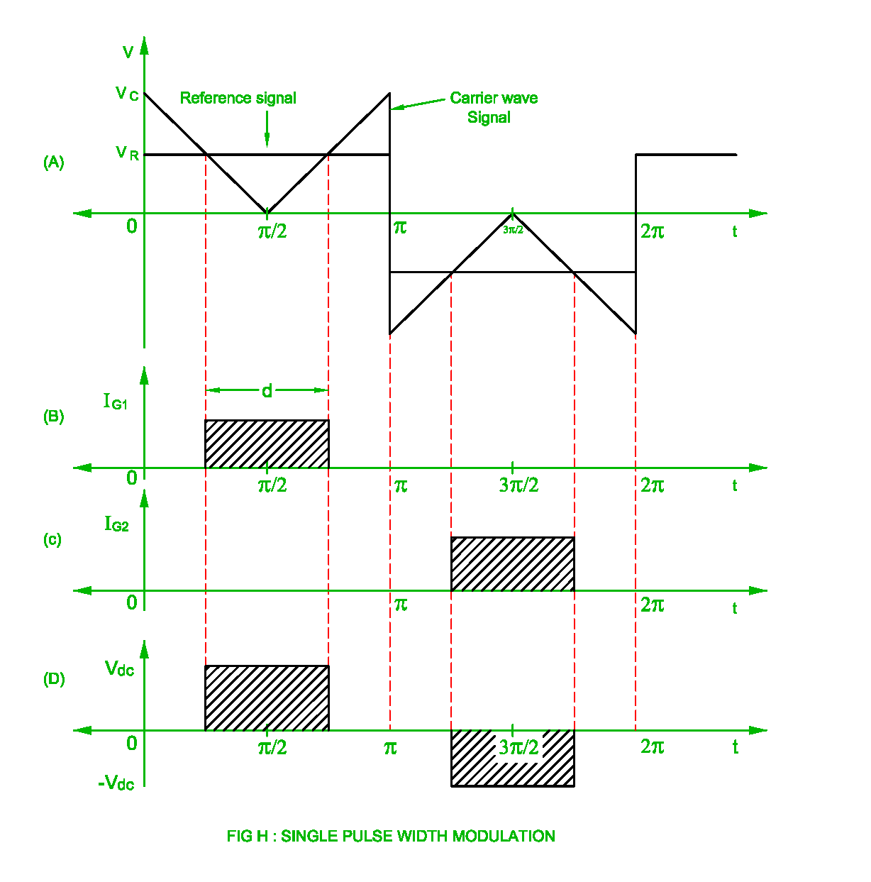 Pulse Width Modulation Of The Inverter Single Pwm Multi Is A Circuit To Control Motor Speed Uses