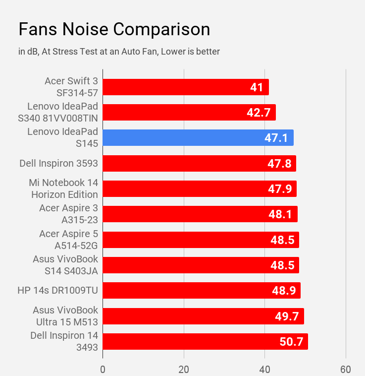 Lenovo IdeaPad S145 fan noise compared with other laptops of similar price.