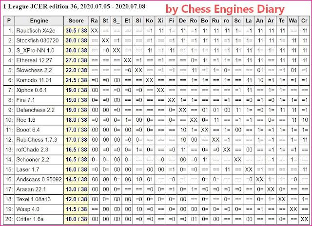 JCER Tournament 2020 - Page 9 2020.07.05.1League.ed36