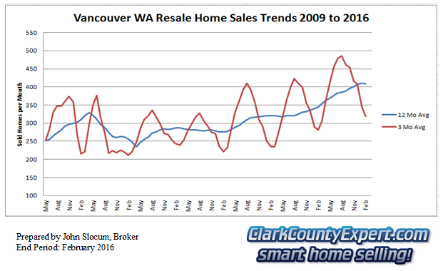 Vancouver Washington Resale Home Sales February 2016 - Units Sold