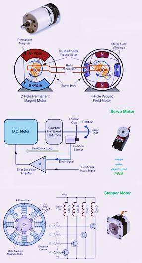المشغلات Actuators