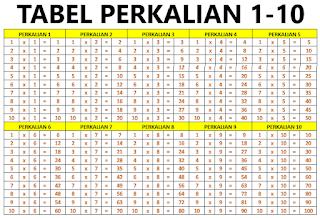 Gambar Tabel Perkalian 1 10