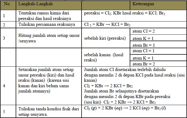 Langkah-Langkah Penulisan Persamaan Reaksi Kimia
