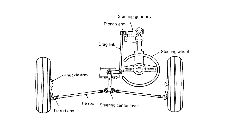 gamar Mekanisme Steering Independent Suspension.
