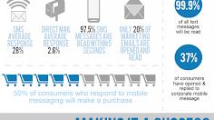 SMS Marketing | Hiểu đúng Marketing qua Tin nhắn
