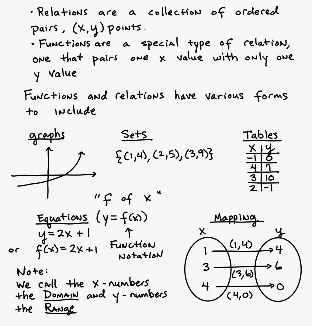 Best images about Functions   Relations on Pinterest