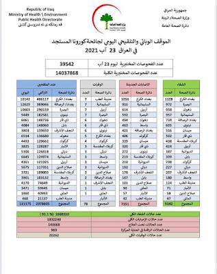 الموقف الوبائي والتلقيحي اليومي لجائحة كورونا في العراق ليوم الاثنين الموافق ٢٣ اب ٢٠٢١