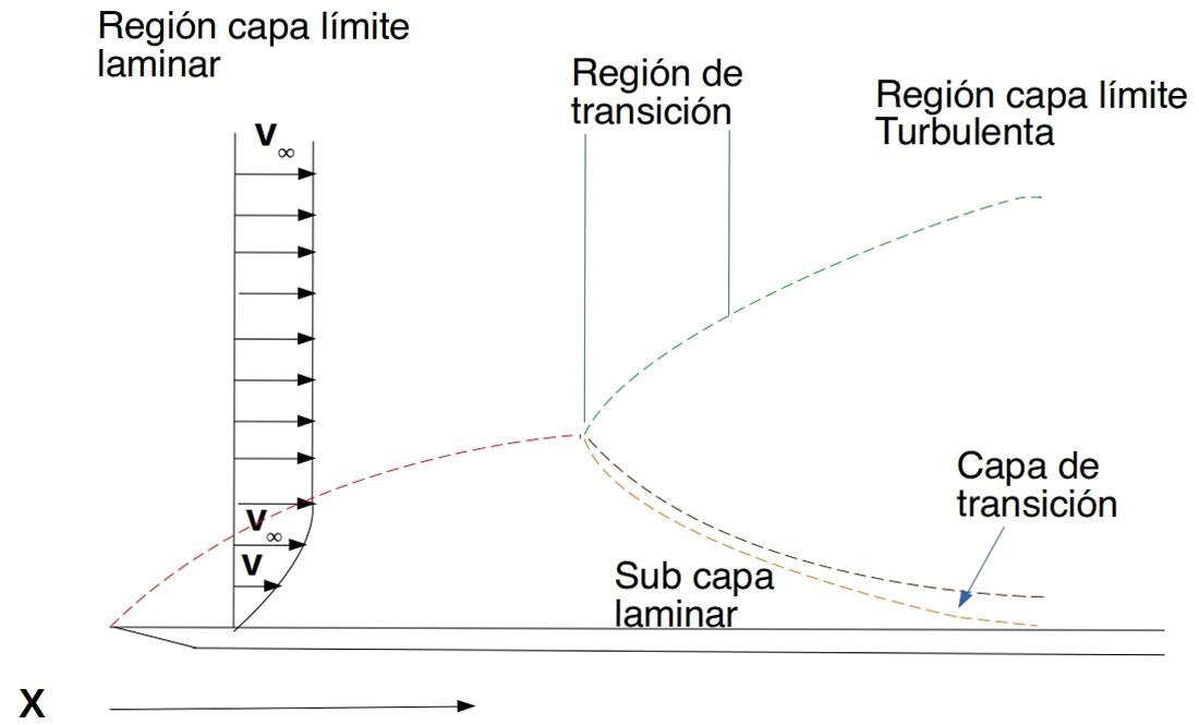 Explicación gráfica de tipos de flujo en capa límite
