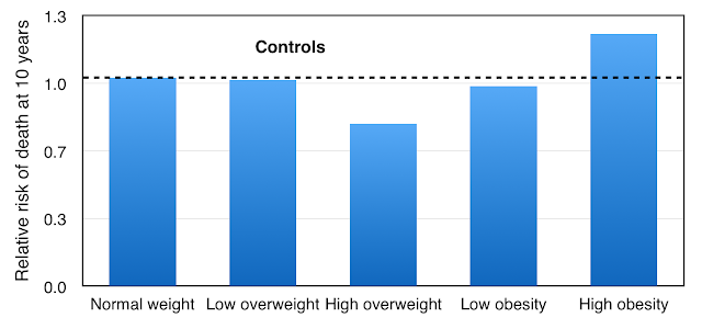 """Framingham - survival advantage for the """"overweight"""""""