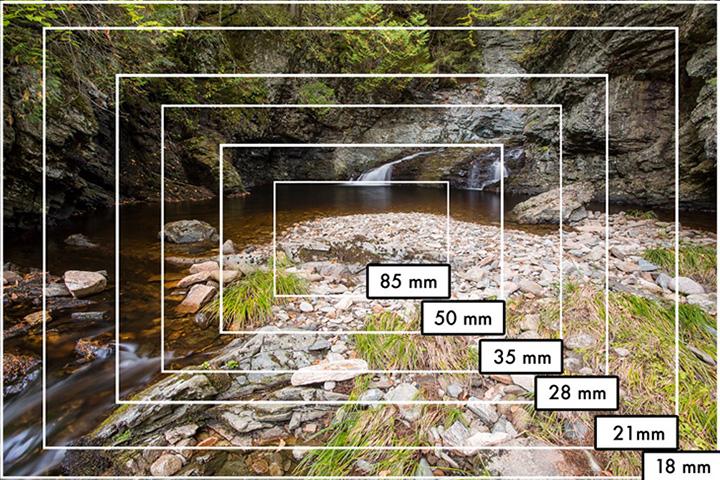 Pengertian Focal Length Dalam Fotografi