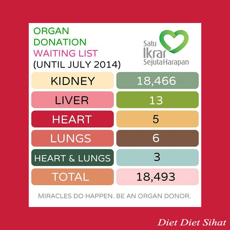 masalah derma organ