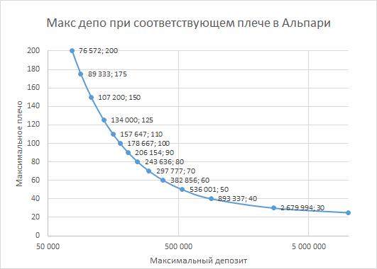Соотношение объема депозита и величины кредитного плеча Альпари