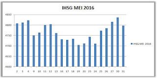 IHSG Mei 2016