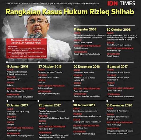 sepak terjang rizieq shihab dalam kasus di indonesia