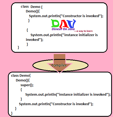 Instance initializer block in Java