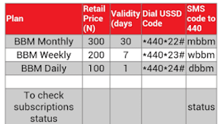 Airtel Data Bundle + How To Activate It Using USSD Code