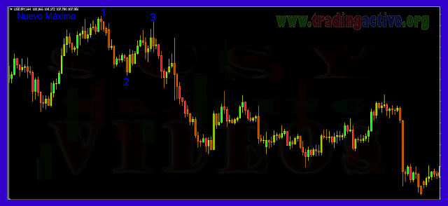 Sistema de Trading On Line, Patrones 1-2-3,