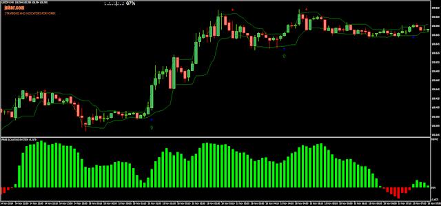 15 pips Trading Scalping