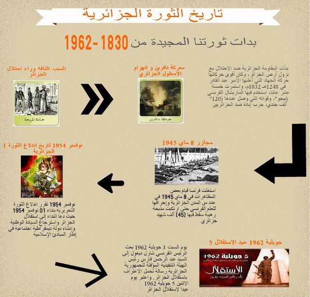 انفوجرافيك حول الثورة الجزائرية