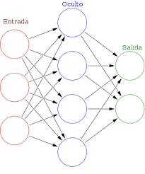 Representación de una red neural