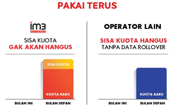 Temukan Cara Cek Kuota Indosat Dengan Sms mudah