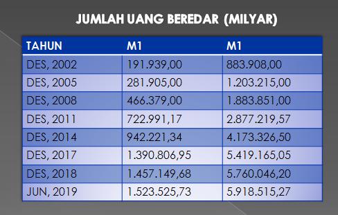 jumlah uang beredar (m1 dan m2)